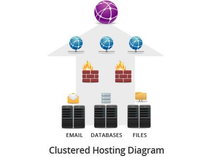 NZ Cluster Hosting